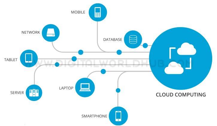 Cloud Computing DWH 5